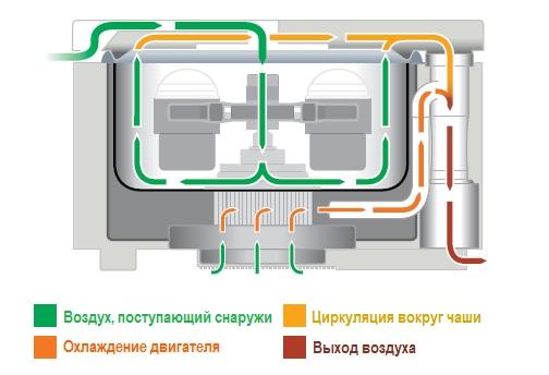 центрифуга с воздушным охлаждением